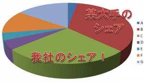 3Dの円グラフ